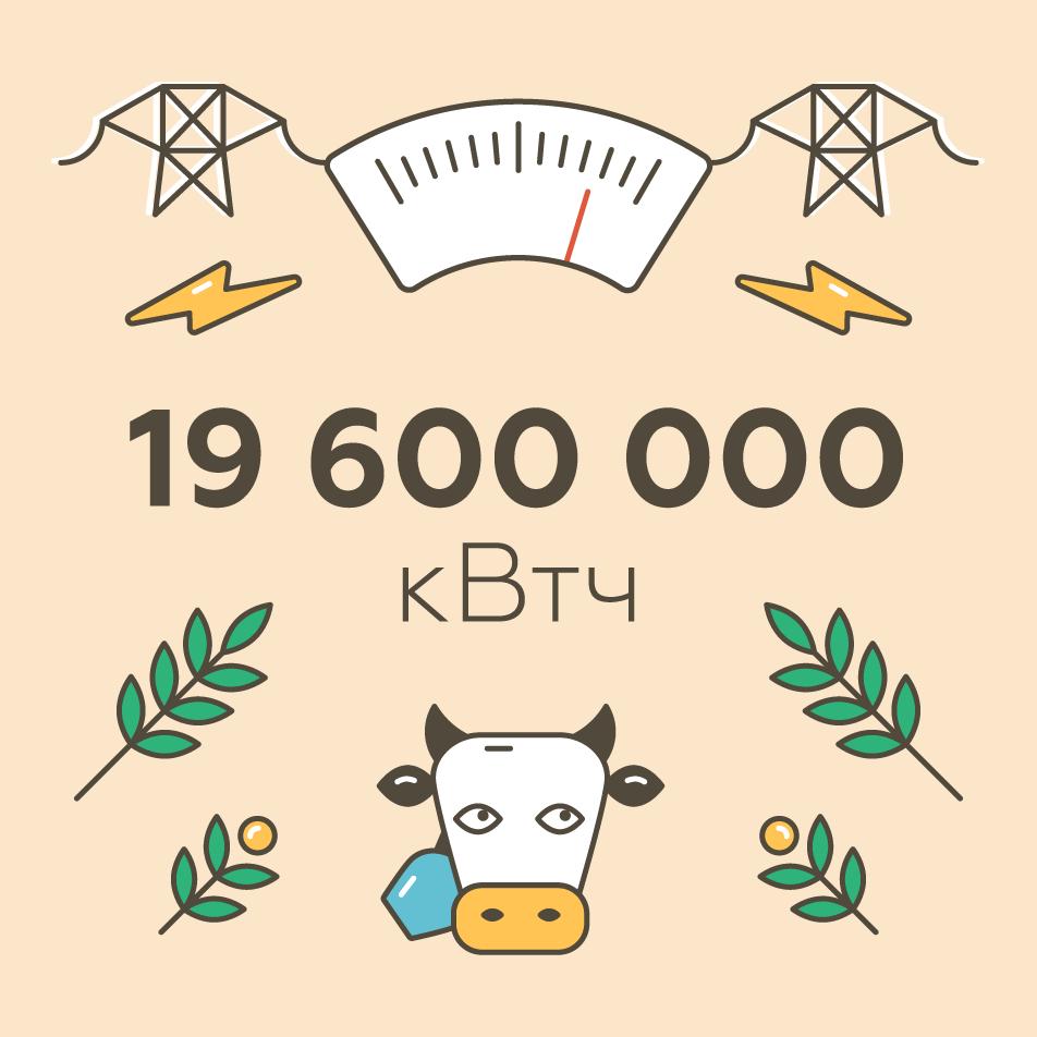 Цифра дня: 19,6 млн кВтч в год вырабатывает первая в России биогазовая станция