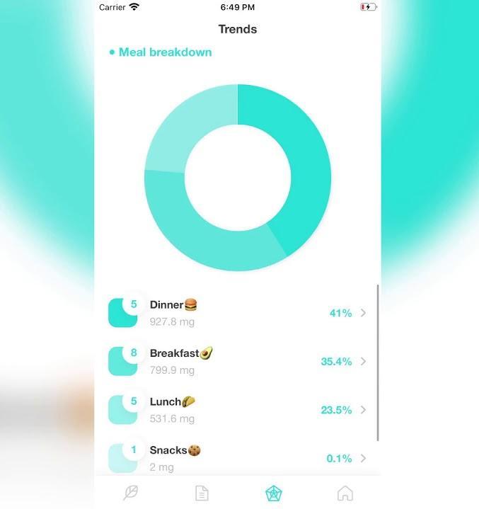 В App Store появилось веганское приложение Plantevo