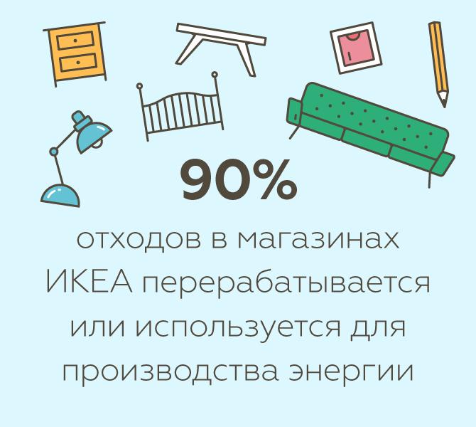 Цифра дня: 90% мусора в ИКЕА перерабатывается